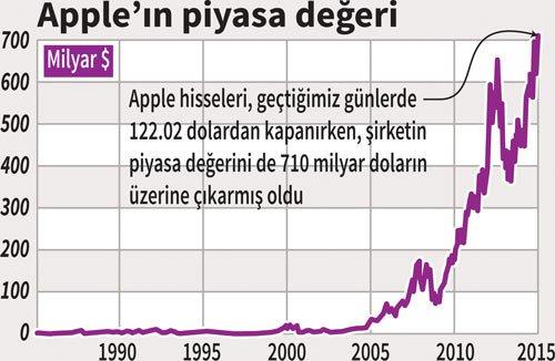 apple-value